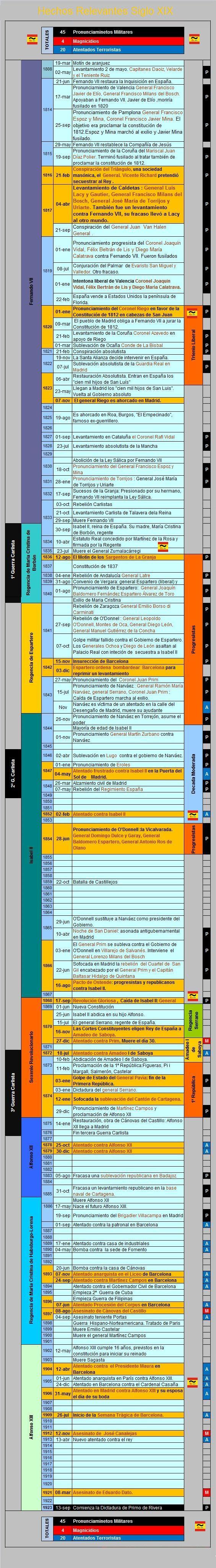 cronología hechos relevantes siglo xix.