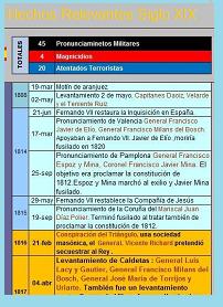 cronología hechos relevantes siglo xix