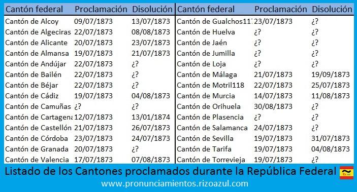 Listado de los cantones durante la república federal